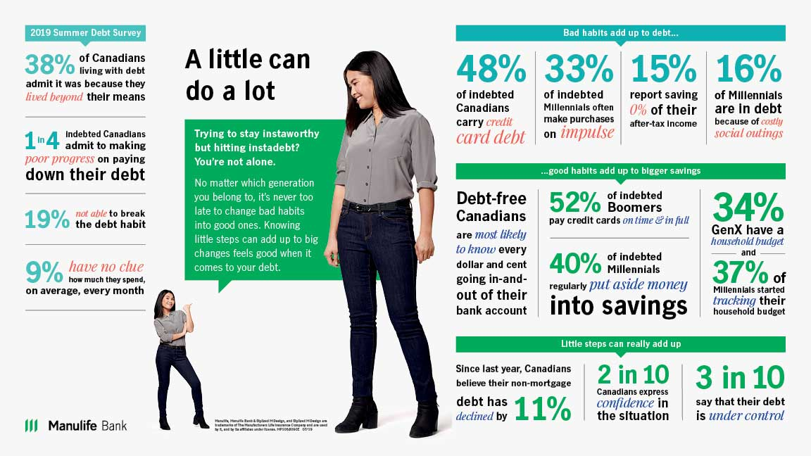 debt survey icono graphic - Manulife Bank